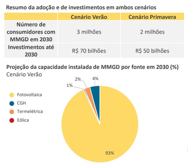 energia solar no Brasil _ projeção energia solar distribuída no Brasil em 2030
