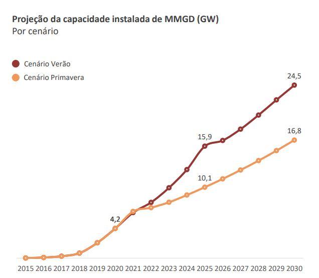 energia solar no Brasil _ crescimento da energia solar distribuída no Brasil até 2030