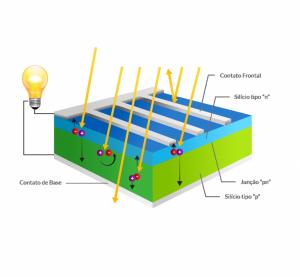 mini placa solar _ célula fotovoltaica