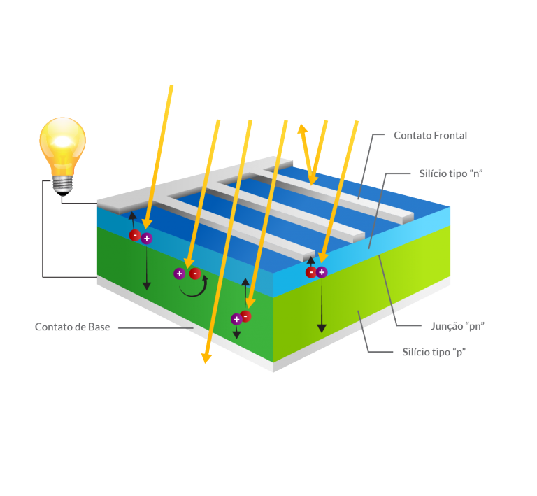 energia luminosa _ célula fotovoltaica