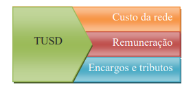 conta de luz muito alta _ estrutura tarifária TUSD