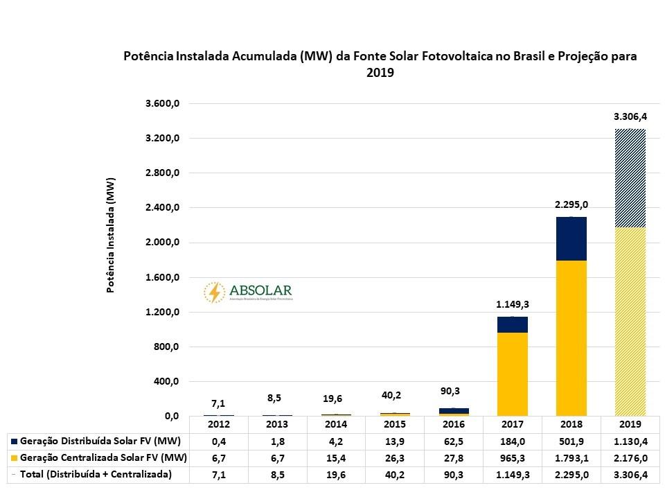 como ganhar dinheiro com energia solar