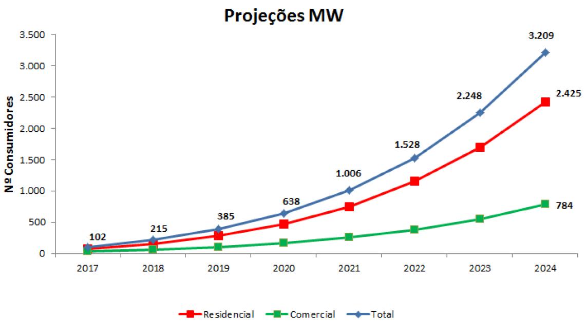 Energia Solar Fotovoltaica _ gráfico aneel projeção classes