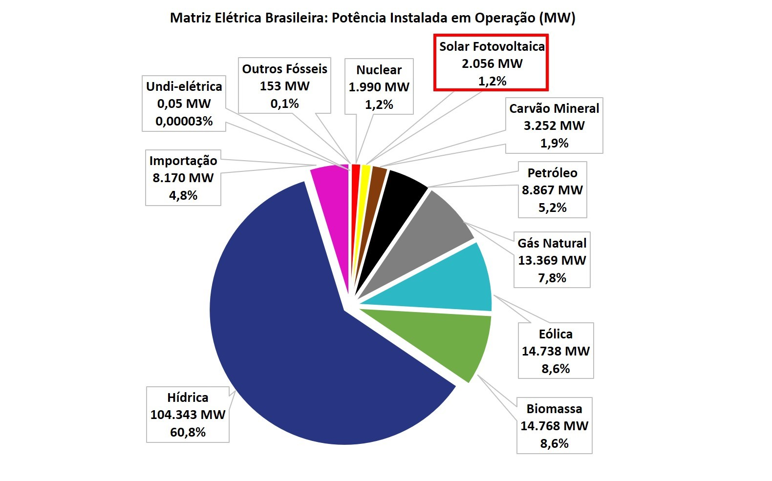 energia solar impactos ambientais _ matriz elétrica do brasil