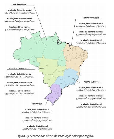 energia solar no ceará _ índices de radiação solar por região no Brasil