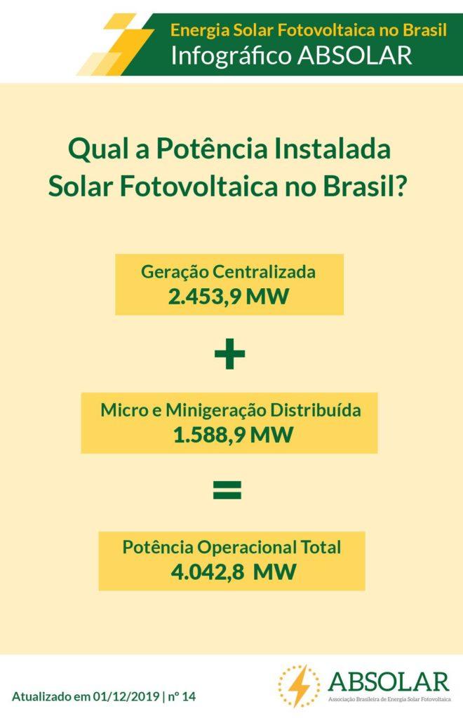dados energia solar para empreendedorees