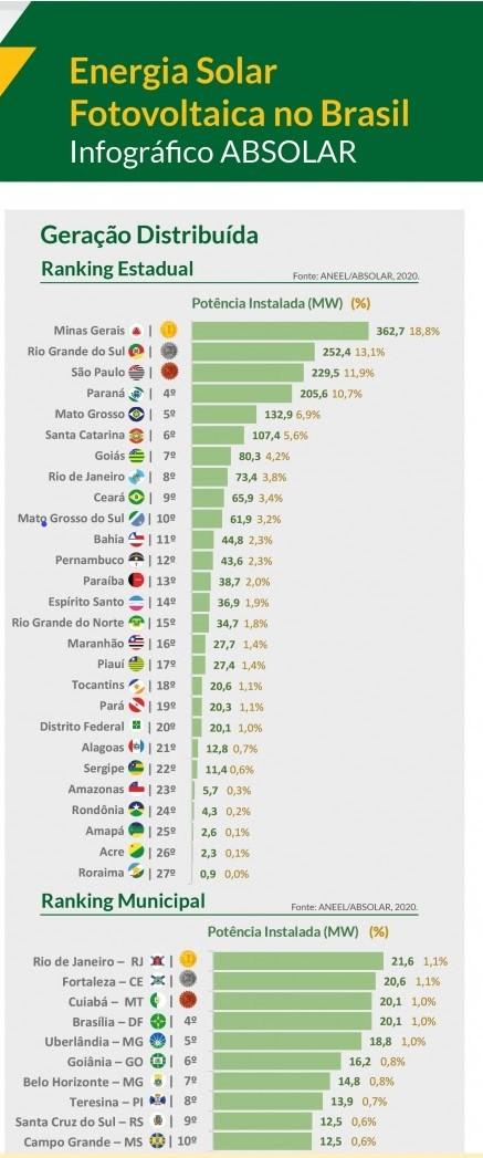 salto dos investimentos em energia solar fotovoltaica