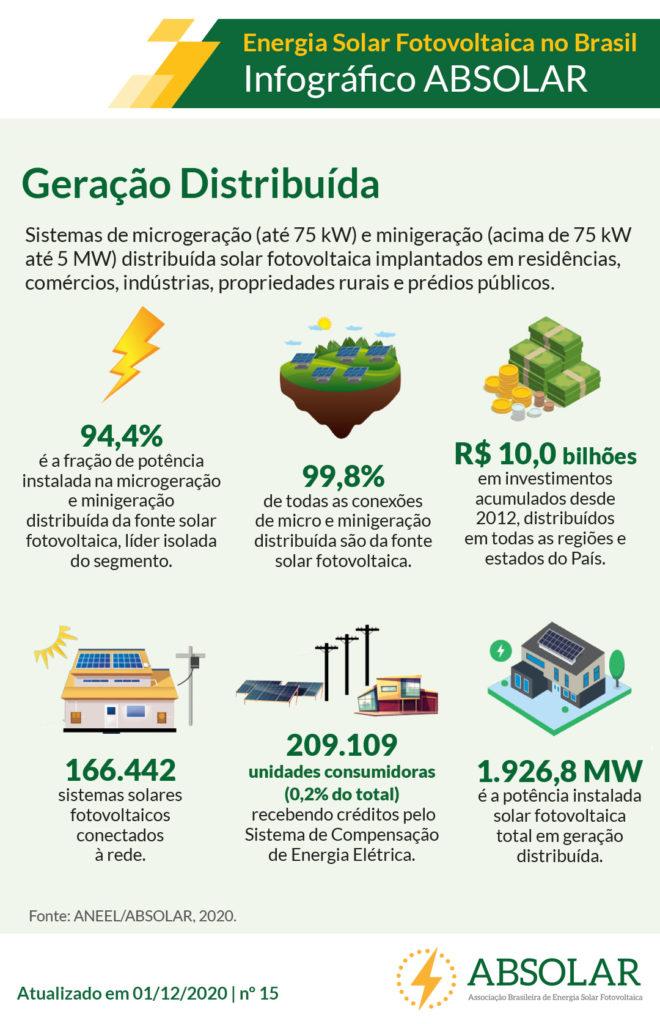 mercado solar no Brasil _ benefícios da energia solar distribuída