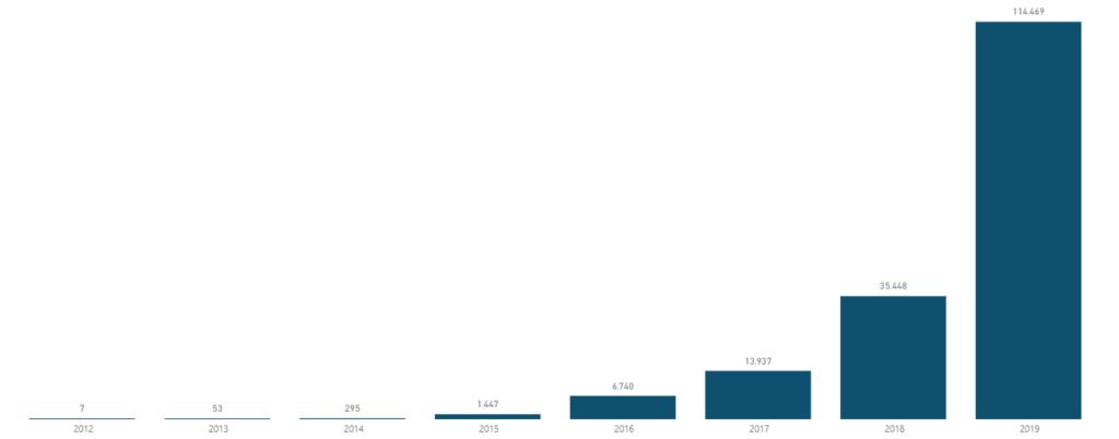 mercado solar no brasil _ crescimento anual de instalações de sistemas