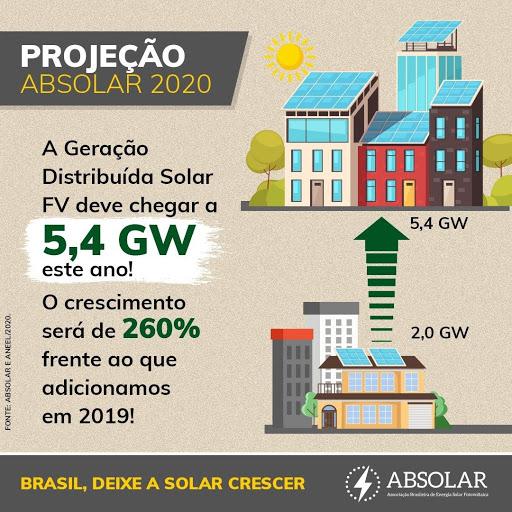 negócio sustentável e lucrativo energia solar